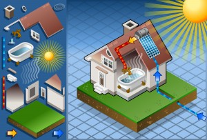 Isometric solar panel in production of hot water