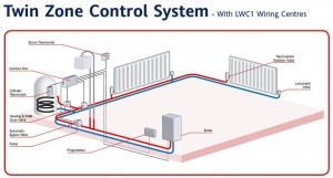 Twin zone heating control system